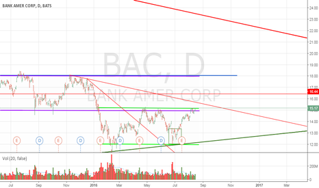 BAC: The beginning of BAC uptrend?