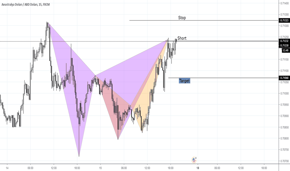 AUDUSD: AUD USD Harmonik Gartley ve Yengeç