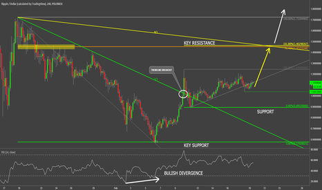 XRPUSD: Ripple Expected to Rise 30% Towards Key Resistance