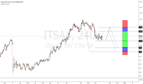 ITSA4: Áreas De Interesse