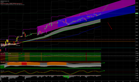NDX: NASDAQ100, sempre long, nessun segno di debolezza al momento