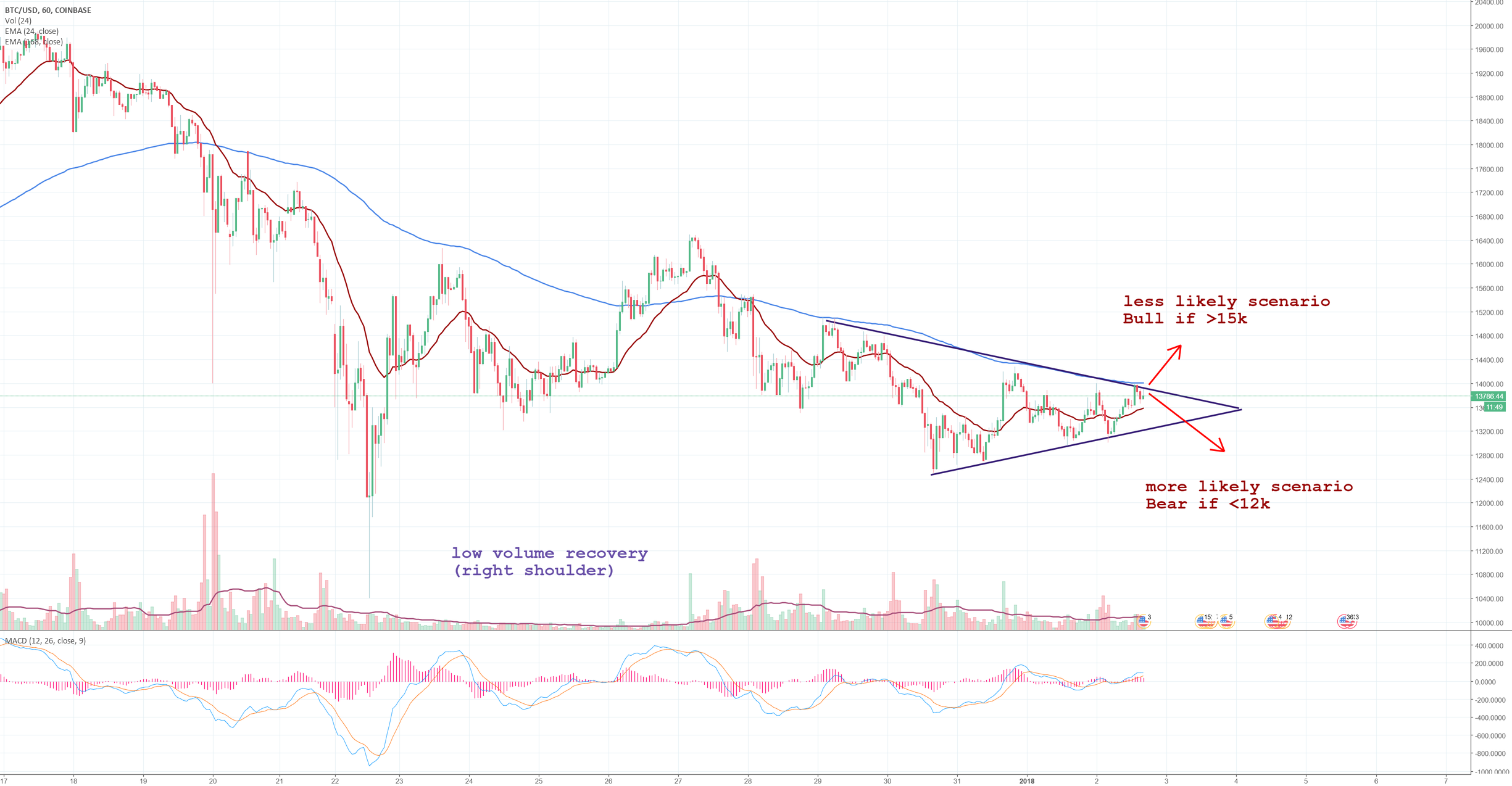 Bitcoin critical moment, symmetrical triangle, & possible crash