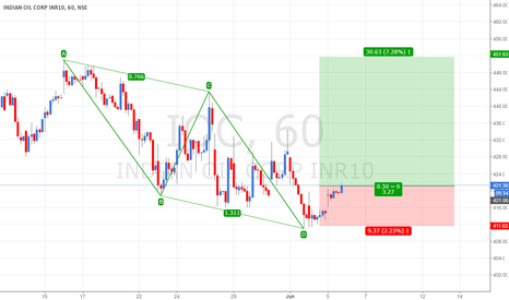 IOC: IOC Long at 421 with a SL of 411 & Target of 451