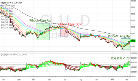 CL1!: EMA Ribbons on Crude Oil