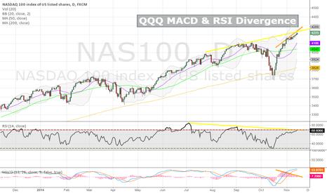 NAS100: QQQ Technical Divergence
