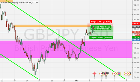 GBPJPY: supply zone