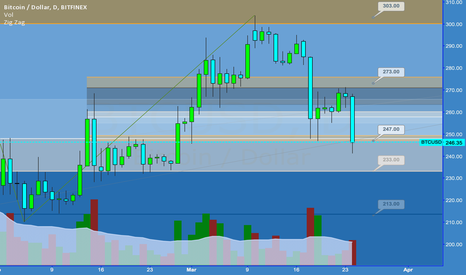 BTCUSD: Daily Tues March 24 2015
