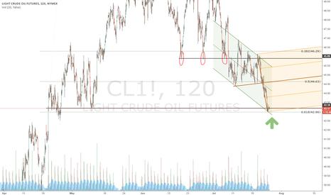 CL1!: WTI stalling at 61% fib retracement