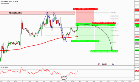 EURGBP: EURGBP - TRADING THE DOUBLE TOP
