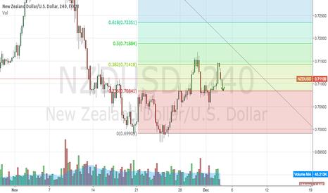 NZDUSD: Dollar up