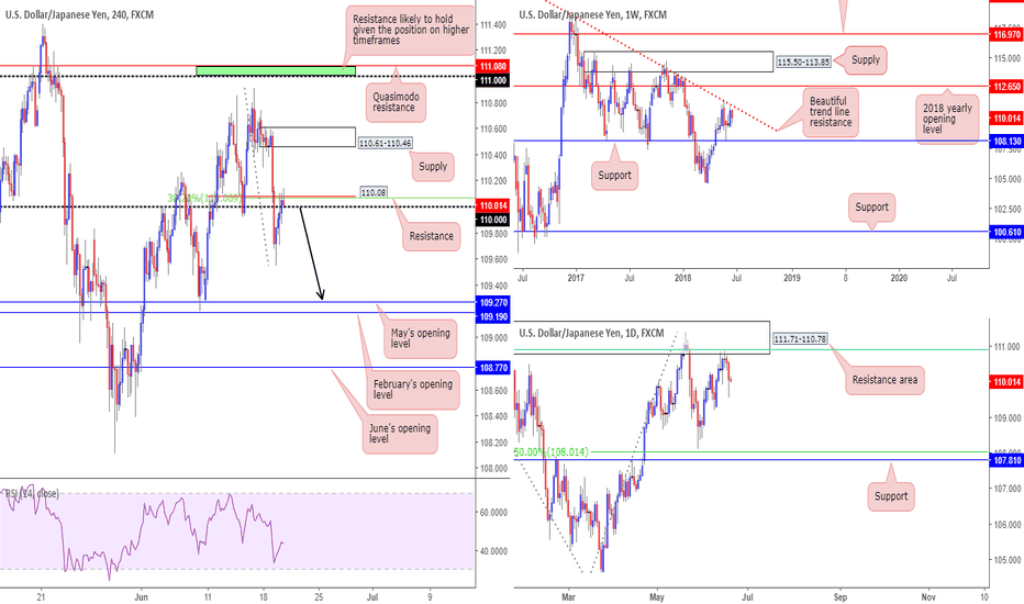 USDJPY: Potential shorts in this market