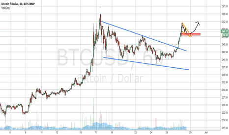 BTCUSD: Two bullish descending wedges in a row.