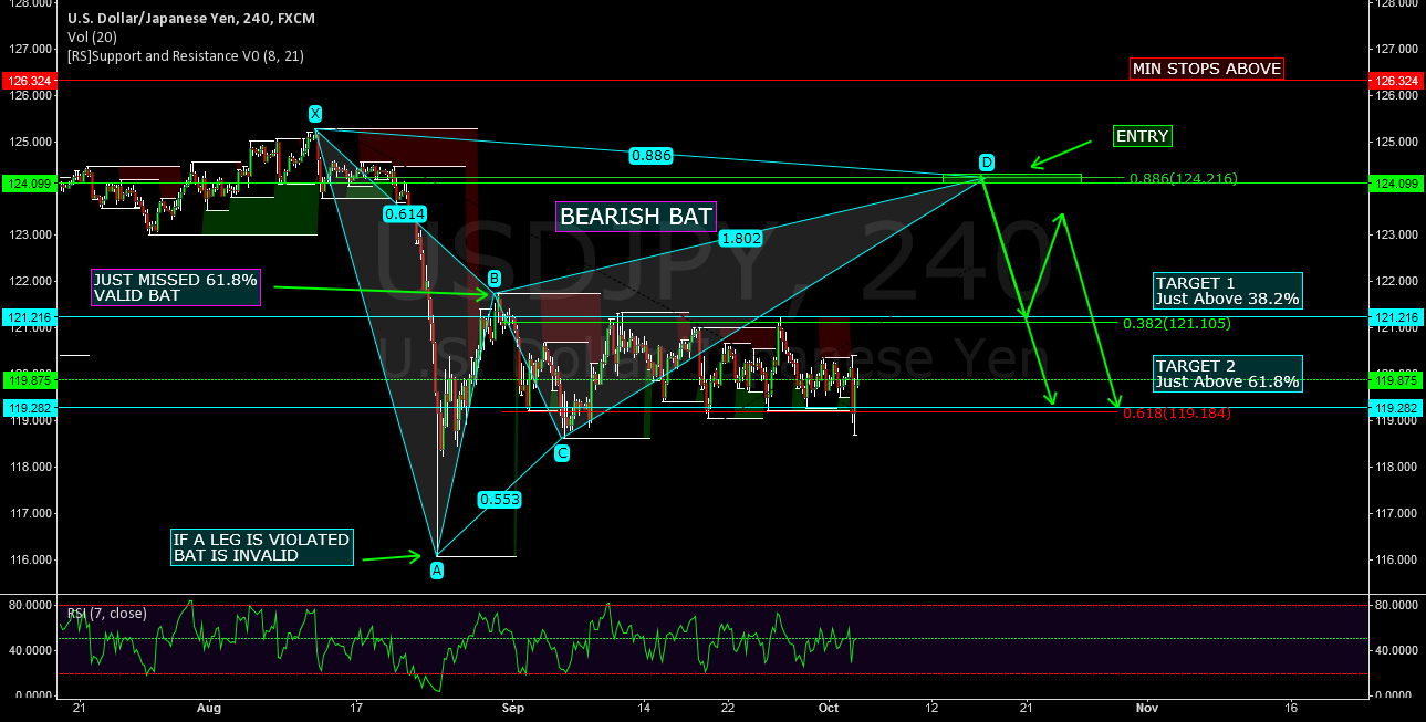 USDJPY - BEARISH BAT - POTENTIAL SHORTING OPPORTUNITY