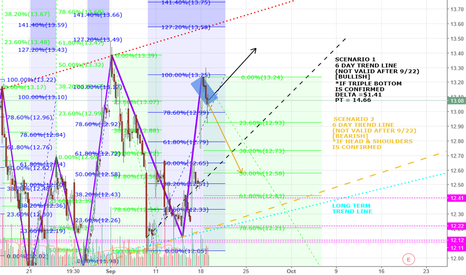 AMD: UPDATED Analysis AMD is looking promising w/ a potential 3X btm