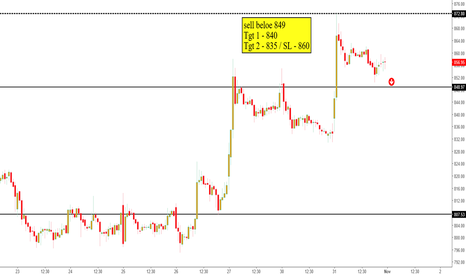 SUNTV: Sun Tv - Intraday sell Nov 1