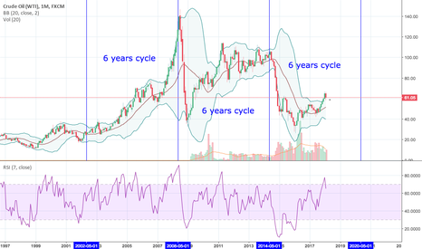 USOIL: 6 years cycle on WTI CRUDE OIL
