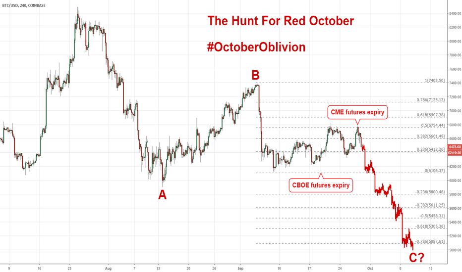 BTCUSD: 2018 Cryptocurrency Crash (Elliott Wave): #OctoberOblivion