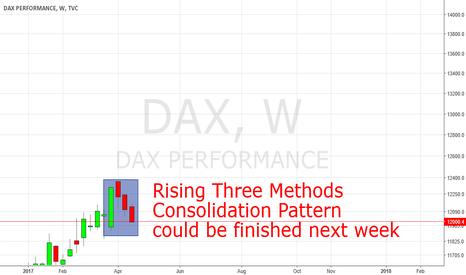 DAX: DAX Weekly Consolidation Pattern