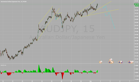 AUDJPY: Wait for Short opportunity