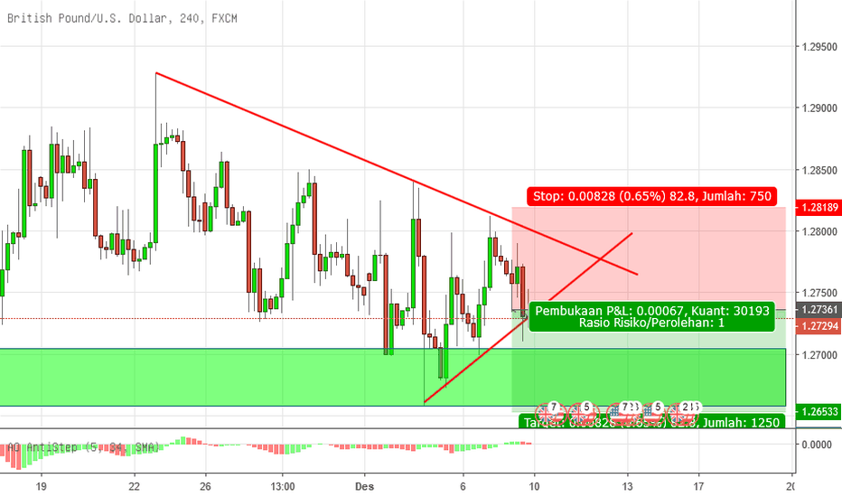 GBPUSD: GU breakout pola Ascending Triangle, Open Sell