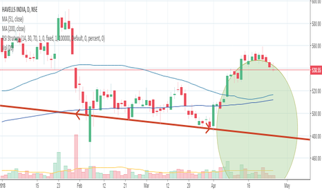 HAVELLS: Rounded Top