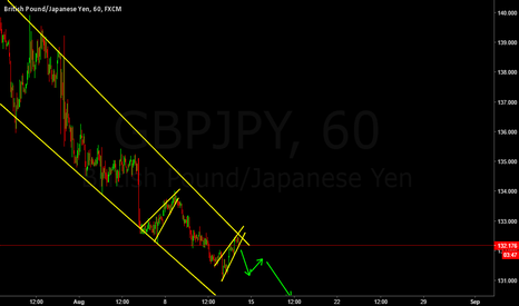 GBPJPY: Sell on breakout of current rising wedge