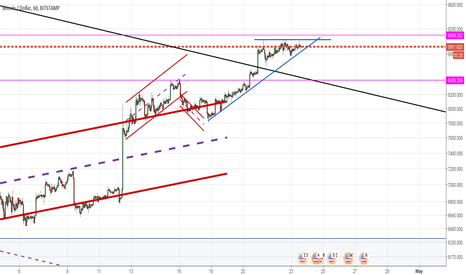 BTCUSD: What is this is not an ascending triangle