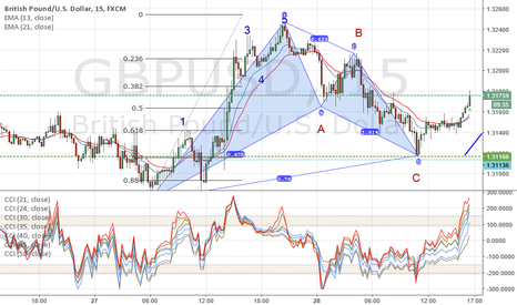 GBPUSD: GBP/USD end of correction
