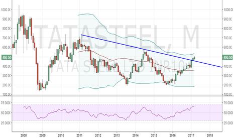 TATASTEEL: Tata Steel - Offers likely around 526