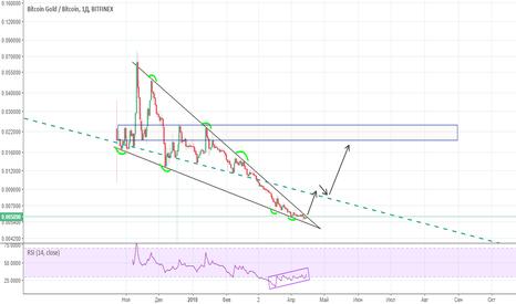 BTGBTC: Bitcoin gold Совсем скоро сменит тренд