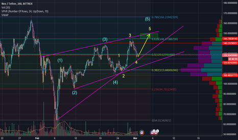 NEOUSDT: NEO sub wave 5 to $150 idea