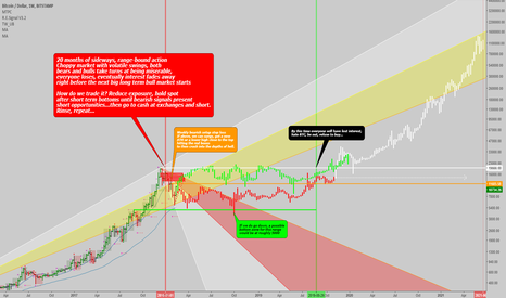 BTCUSD: BTCUSD: Possible scenarios for the bear market