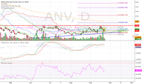 ANV: Allied Nevada Gold (23.Sep.2014) Corp Daily