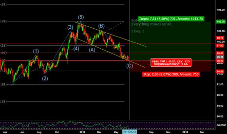 DXY: Dollar Index next few weeks