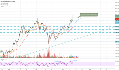 BTCUSD: Haha, I wasn't finished yet... Wow what a blast...