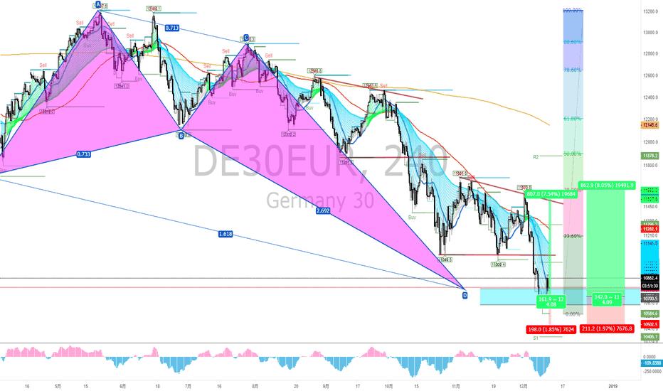 DE30EUR: #DAX (ドイツ株価指数) ブリッシュクラブ点灯