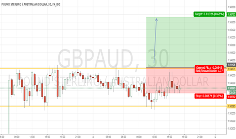 GBPAUD: Bullish Flag