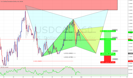USDCAD: Potential Gartley on USDCAD which can lead to a Cypher & Gartley