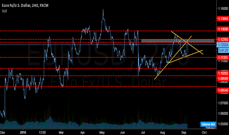 EURUSD: EURUSD (4h Chart Analysis)
