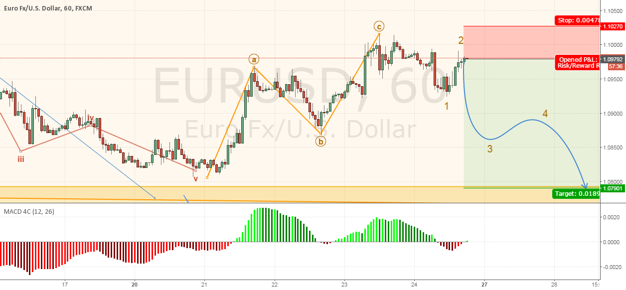 Trade #13 EURUSD - Shorting to $1.076 area FAILED
