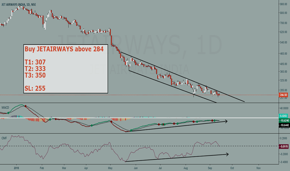 JETAIRWAYS: Jetairways buy setup
