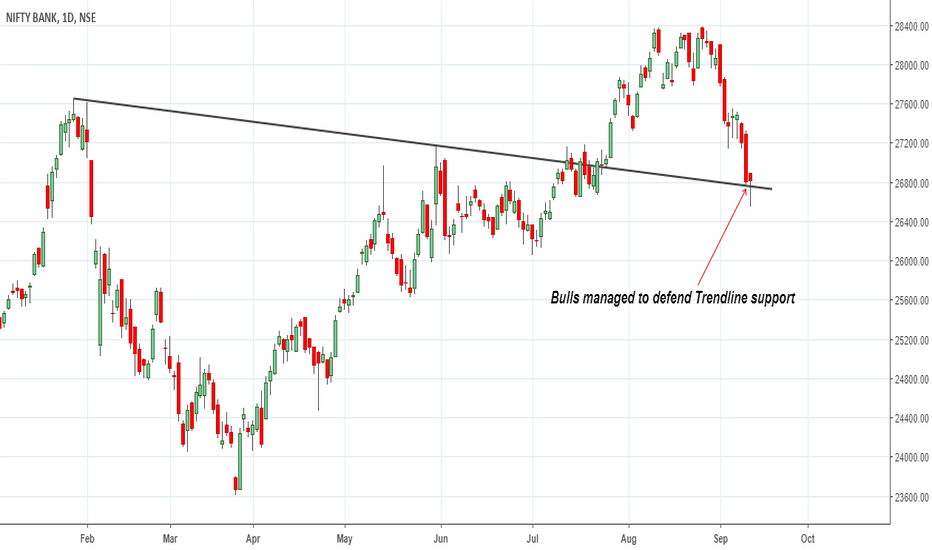 BANKNIFTY: Bulls managed to defend Trendline support