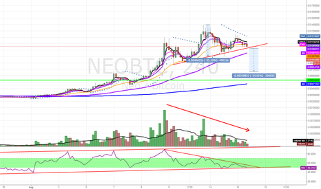 NEOBTC: NEOBTC H&S top potentially playing out