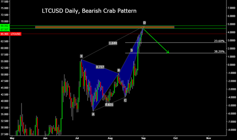 LTCUSD: LTCUSD Daily, Bearish Crab Pattern