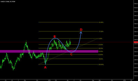 XAUUSD: Gold potentially to reach 1400