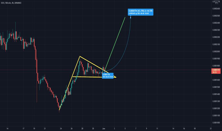 eos btc tradingview)