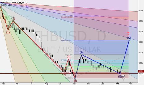 THBUSD: THBUSD is now near 2009 Swing Low level