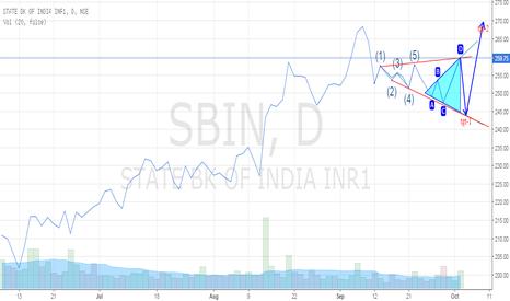 SBIN: sbi tgt-1 (244)