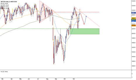 SPX: just an idea