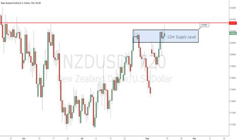 NZDUSD: NZDUSD break out supply level